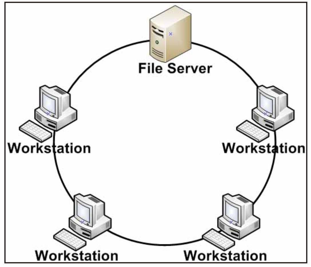 Jaringan komputer dalam kehidupan sehari hari semua komputer dalam jaringan akan di hubungkan pada sebuah cincin cincin ini hampir sama fungsinya dengan concenrator pada topologi star yang menjadi ccuart Images